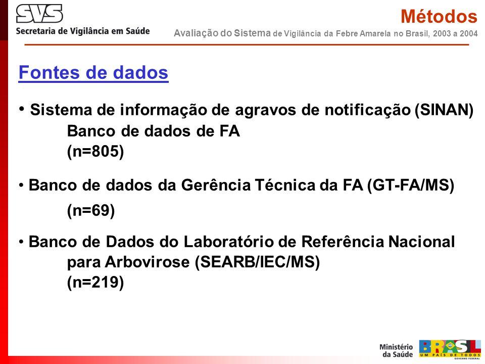 Fontes de dados • Sistema de informação de agravos de notificação (SINAN) Banco de dados de FA (n=805) • Banco de dados da Gerência Técnica da FA (GT-