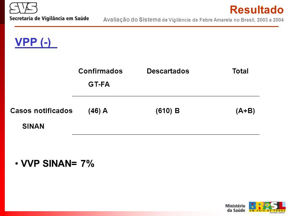 VPP (-)_ Confirmados Descartados Total GT-FA Casos notificados (46) A (610) B (A+B) SINAN • VVP SINAN= 7% Resultado Avaliação do Sistema de Vigilância