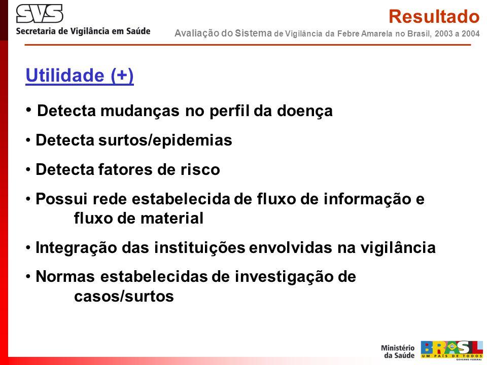 Utilidade (+) • Detecta mudanças no perfil da doença • Detecta surtos/epidemias • Detecta fatores de risco • Possui rede estabelecida de fluxo de info