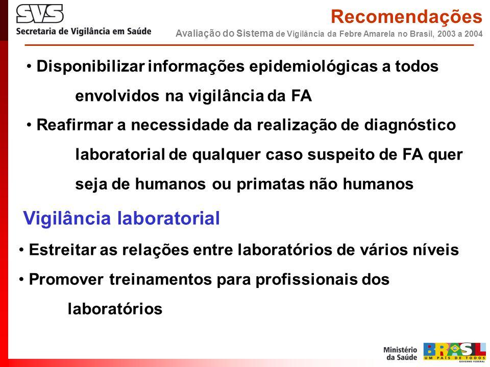 • Disponibilizar informações epidemiológicas a todos envolvidos na vigilância da FA • Reafirmar a necessidade da realização de diagnóstico laboratoria