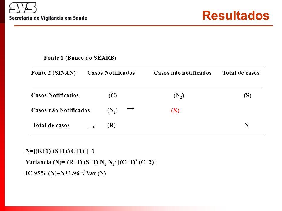 Resultados Fonte 1 (Banco do SEARB) Fonte 2 (SINAN) Casos Notificados Casos não notificados Total de casos Casos Notificados (C) (N 2 ) (S) Casos não