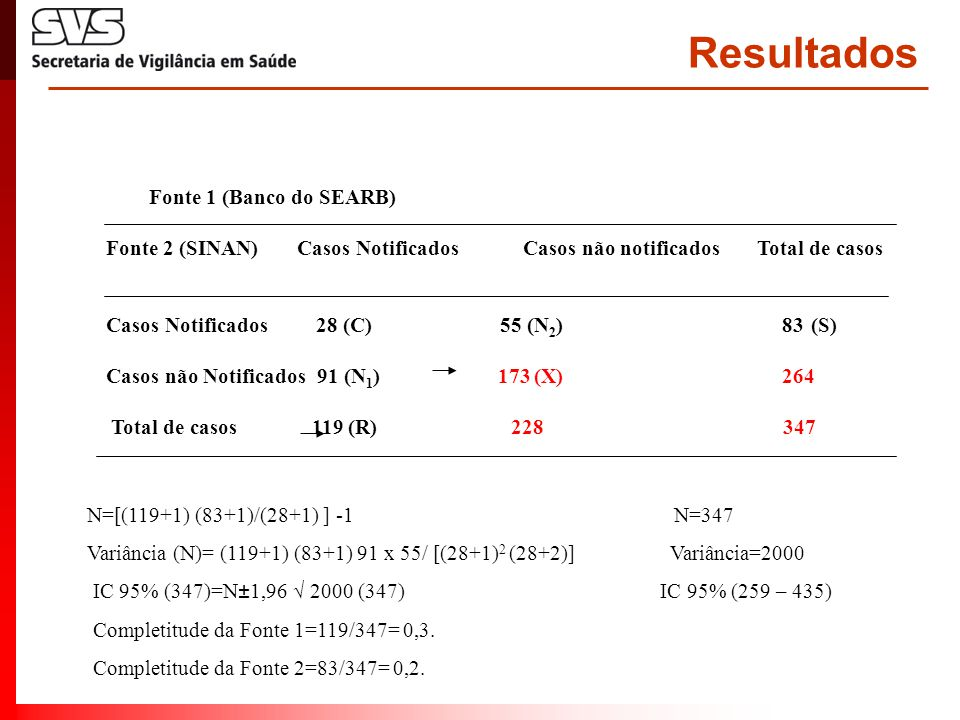 Resultados Fonte 1 (Banco do SEARB) Fonte 2 (SINAN) Casos Notificados Casos não notificados Total de casos Casos Notificados 28 (C) 55 (N 2 ) 83 (S) C