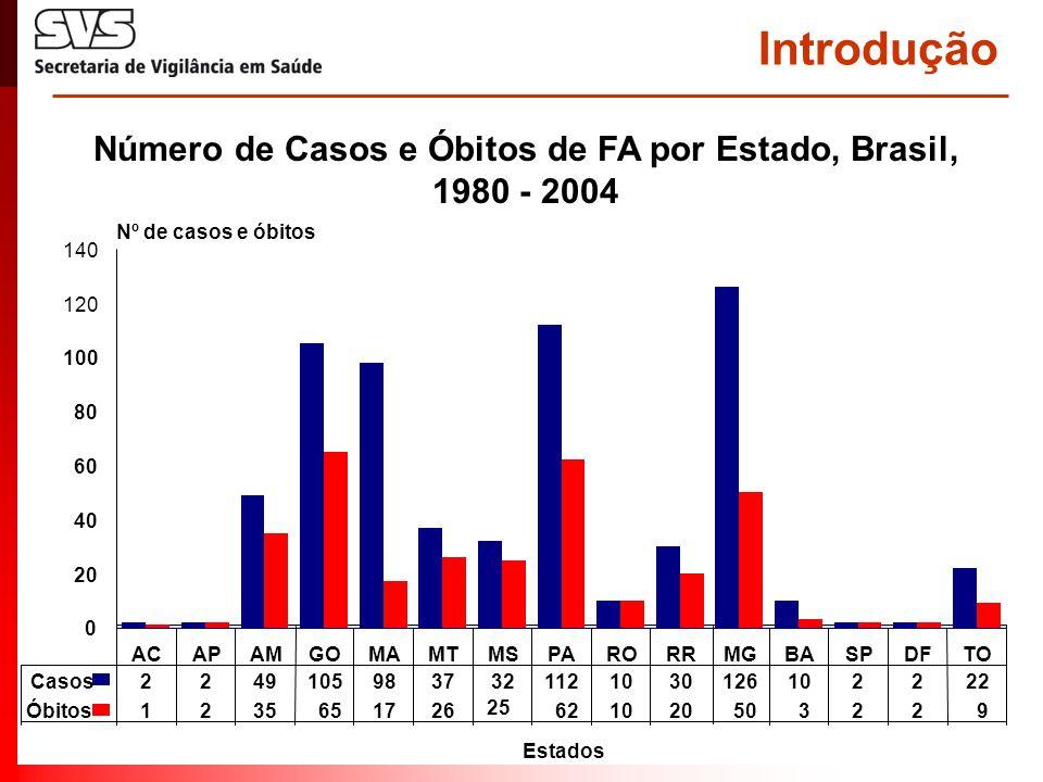 Introdução Número de Casos e Óbitos de FA por Estado, Brasil, 1980 - 2004 Estados