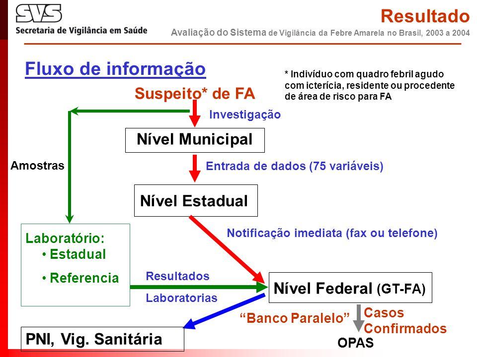 Fluxo de informação Suspeito* de FA Nível Municipal Entrada de dados (75 variáveis) Nível Estadual Nível Federal (GT-FA) Casos Confirmados Laboratório