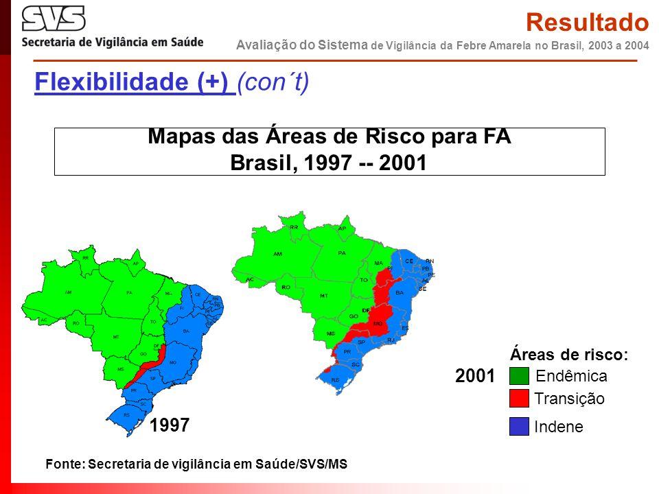 Mapas das Áreas de Risco para FA Brasil, 1997 -- 2001 1997 2001 Endêmica Transição Indene Áreas de risco: Resultado Avaliação do Sistema de Vigilância