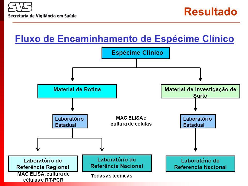 Resultado Espécime Clínico Material de Investigação de Surto Material de Rotina Laboratório Estadual Laboratório de Referência Nacional Laboratório de