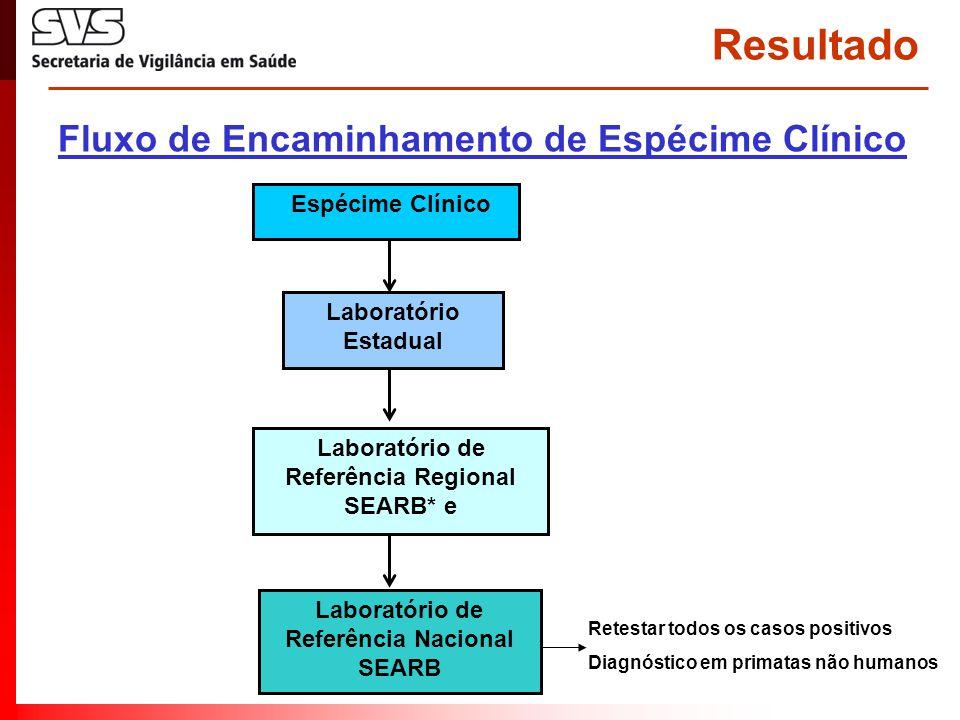 Resultado Espécime Clínico Laboratório Estadual Laboratório de Referência Nacional SEARB Laboratório de Referência Regional SEARB* e Fluxo de Encaminh
