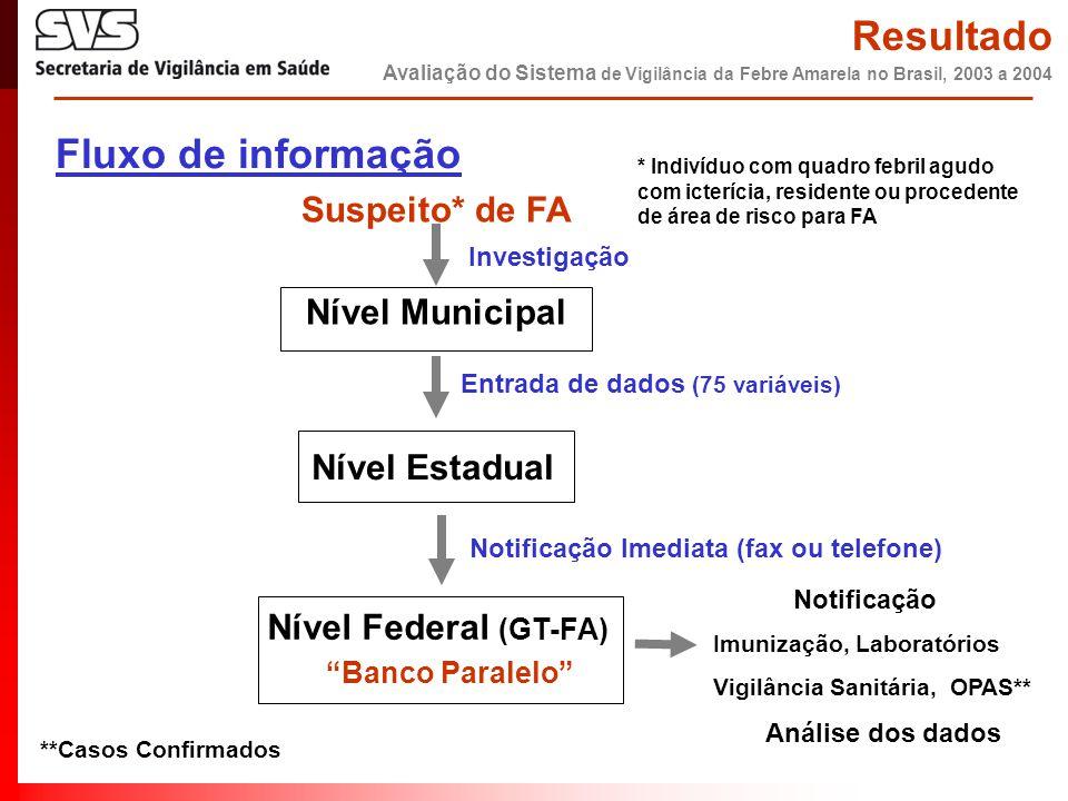 """Fluxo de informação Suspeito* de FA Nível Municipal Entrada de dados (75 variáveis) Nível Estadual Nível Federal (GT-FA) """"Banco Paralelo"""" Notificação"""