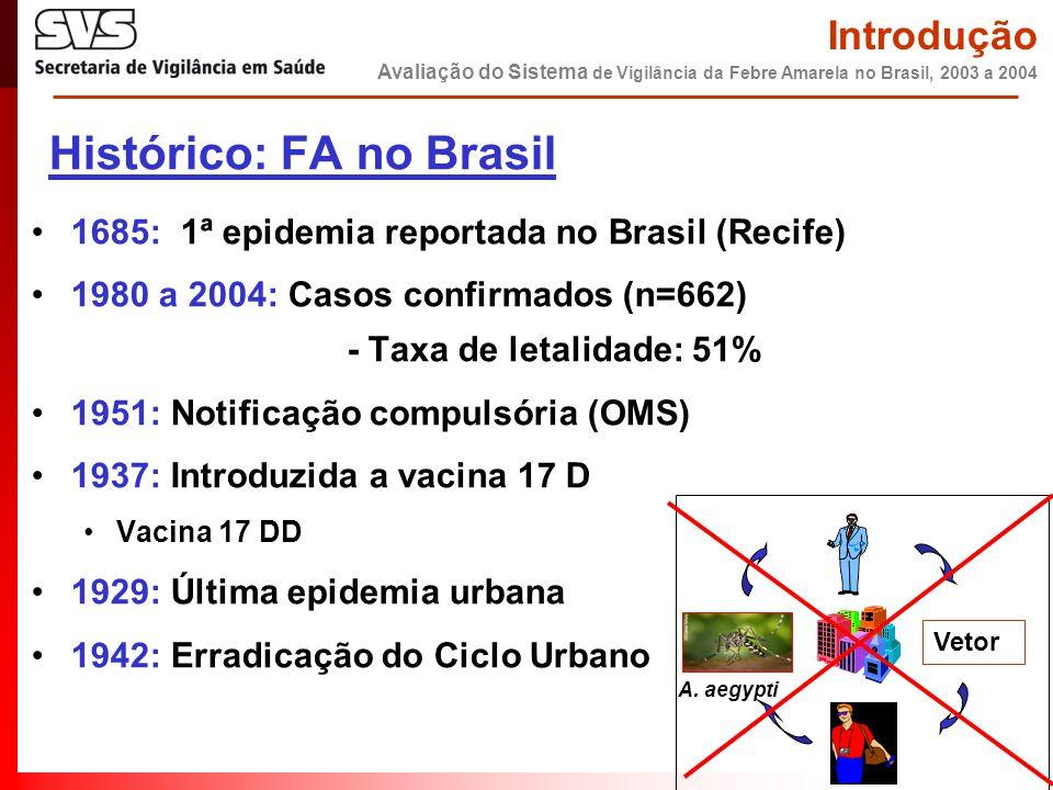 Vetor A. aegypti Histórico: FA no Brasil •1685: 1ª epidemia reportada no Brasil (Recife) •1980 a 2004: Casos confirmados (n=662) - Taxa de letalidade:
