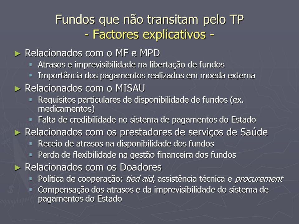 Fundos que não transitam pelo TP - Factores explicativos - ► Relacionados com o MF e MPD  Atrasos e imprevisibilidade na libertação de fundos  Impor