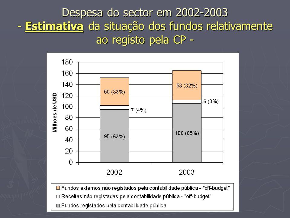 Despesa do sector em 2002-2003 - Estimativa da situação dos fundos relativamente ao registo pela CP -