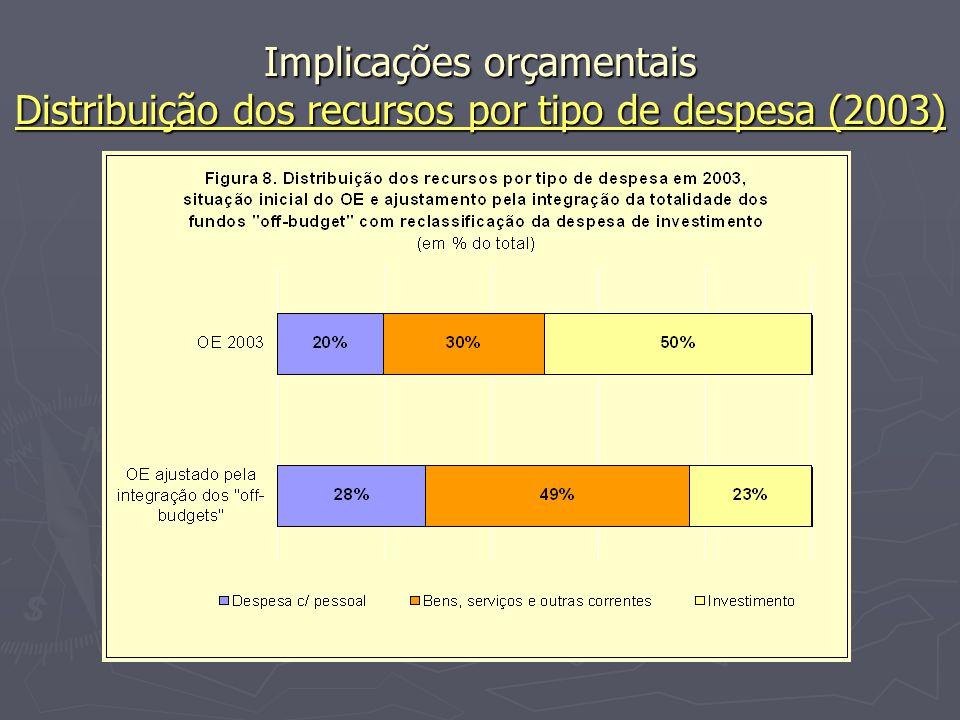 Implicações orçamentais Distribuição dos recursos por tipo de despesa (2003)