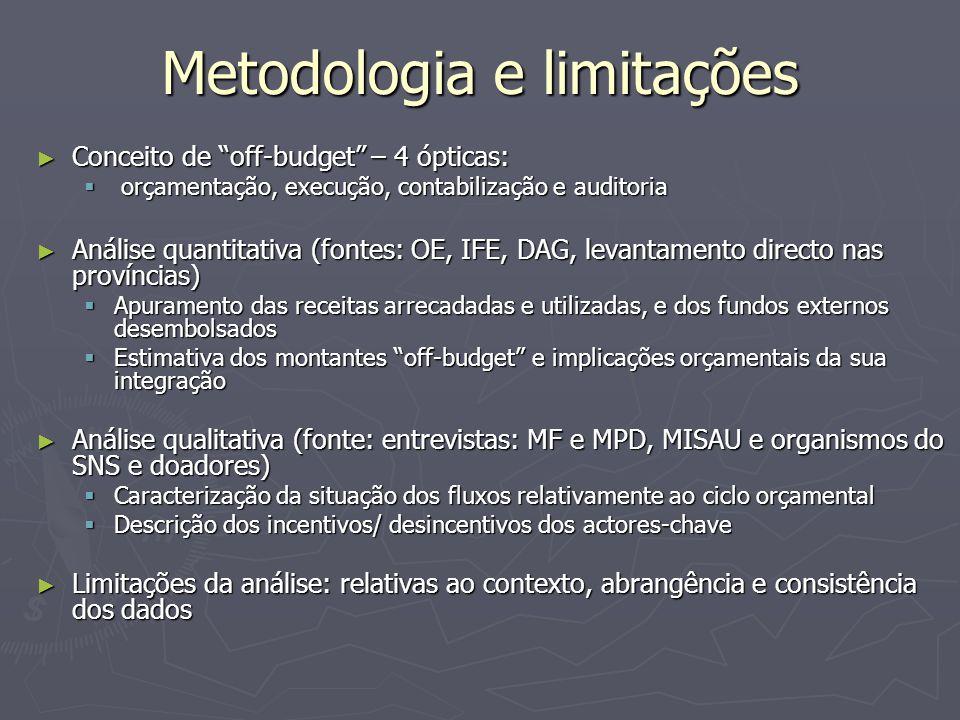 """Metodologia e limitações ► Conceito de """"off-budget"""" – 4 ópticas:  orçamentação, execução, contabilização e auditoria ► Análise quantitativa (fontes:"""