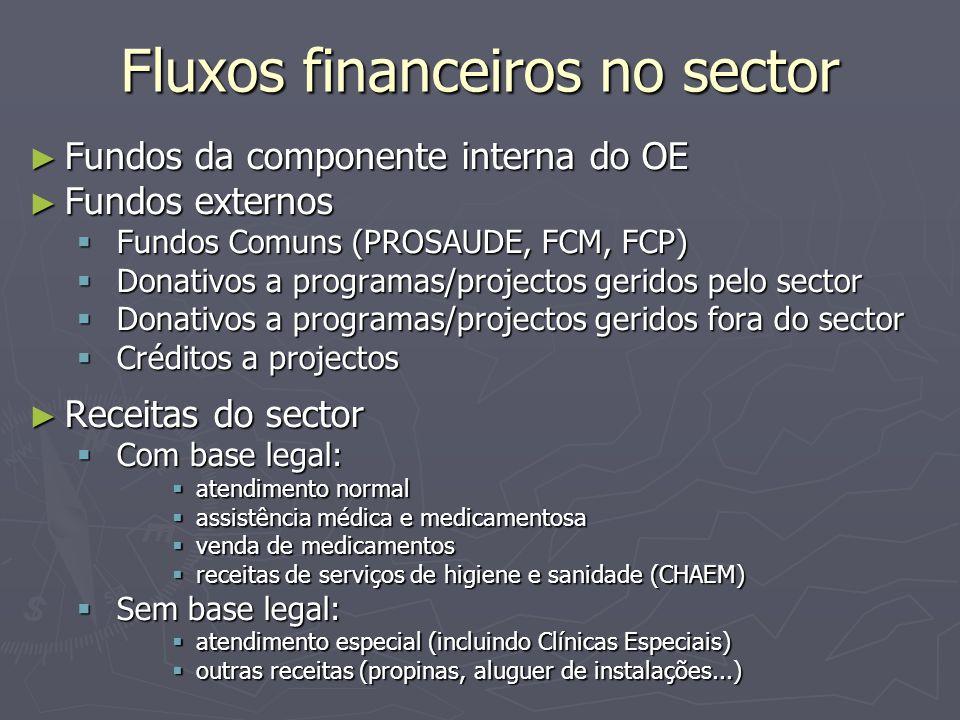 Fluxos financeiros no sector ► Fundos da componente interna do OE ► Fundos externos  Fundos Comuns (PROSAUDE, FCM, FCP)  Donativos a programas/proje