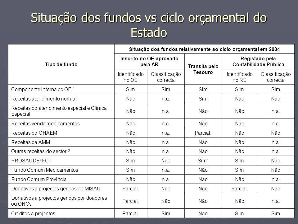 Situação dos fundos vs ciclo orçamental do Estado Tipo de fundo Situação dos fundos relativamente ao ciclo orçamental em 2004 Inscrito no OE aprovado