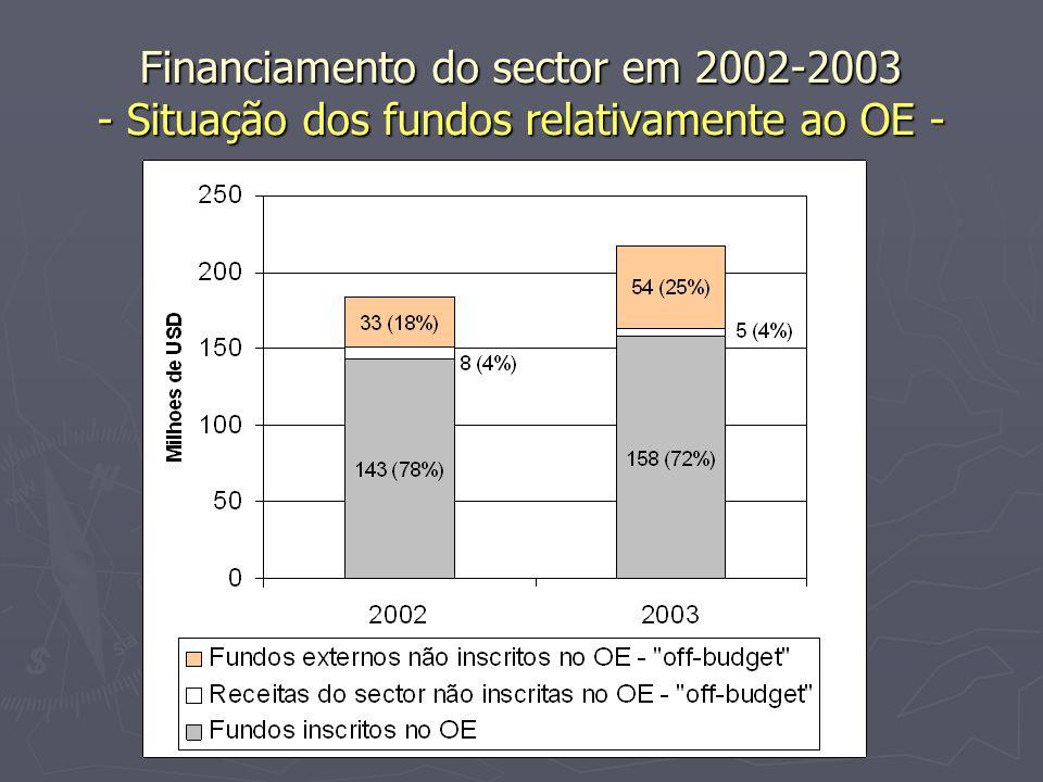 Financiamento do sector em 2002-2003 - Situação dos fundos relativamente ao OE -