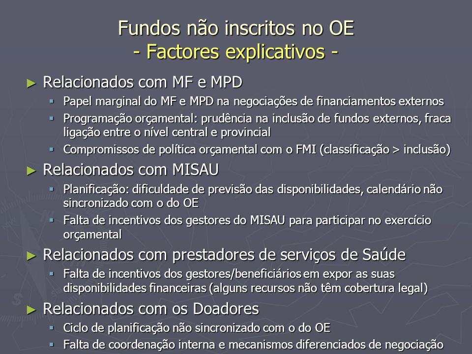 Fundos não inscritos no OE - Factores explicativos - ► Relacionados com MF e MPD  Papel marginal do MF e MPD na negociações de financiamentos externo