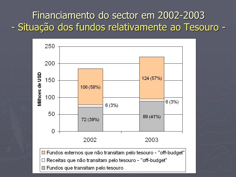 Financiamento do sector em 2002-2003 - Situação dos fundos relativamente ao Tesouro -