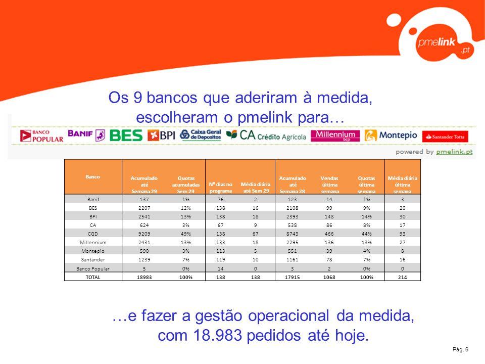 Pág. 6 Os 9 bancos que aderiram à medida, escolheram o pmelink para… …e fazer a gestão operacional da medida, com 18.983 pedidos até hoje. Banco Acumu