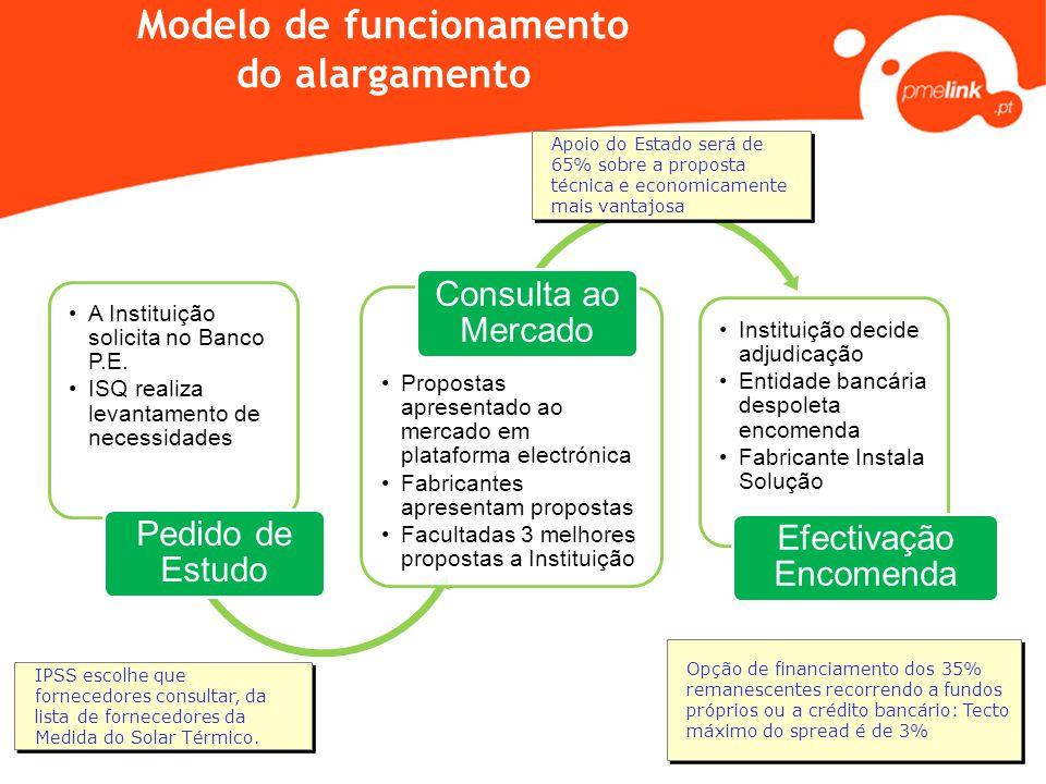 Modelo de funcionamento do alargamento •A Instituição solicita no Banco P.E. •ISQ realiza levantamento de necessidades Pedido de Estudo •Propostas apr