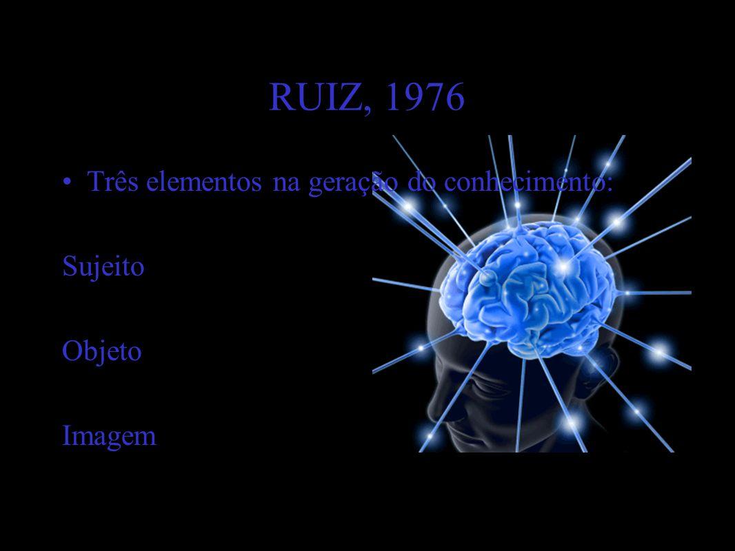 RUIZ, 1976 •Três elementos na geração do conhecimento: Sujeito Objeto Imagem 4/7/201418www.nilson.pro.br
