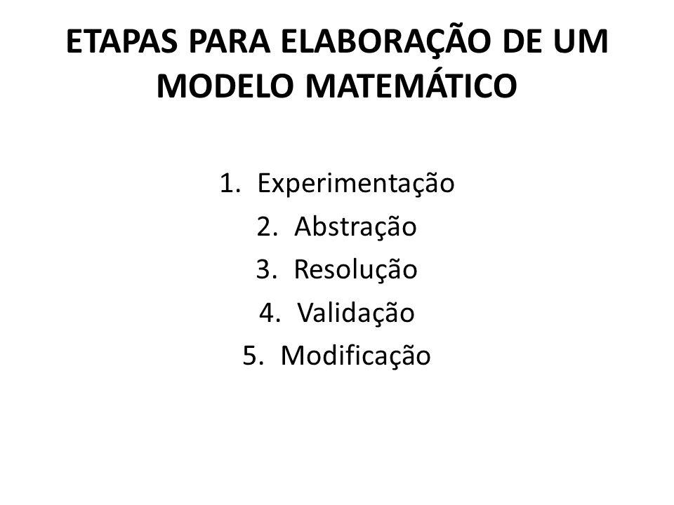 ETAPAS PARA ELABORAÇÃO DE UM MODELO MATEMÁTICO 1.Experimentação 2.Abstração 3.Resolução 4.Validação 5.Modificação