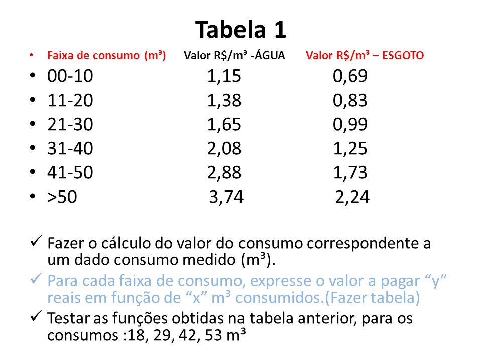 Tabela 1 • Faixa de consumo (m³) Valor R$/m³ -ÁGUA Valor R$/m³ – ESGOTO • 00-10 1,15 0,69 • 11-20 1,38 0,83 • 21-30 1,65 0,99 • 31-40 2,08 1,25 • 41-5