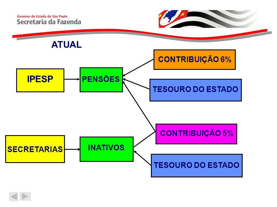 IPESP PENSÕES CONTRIBUIÇÃO 6% TESOURO DO ESTADO SECRETARIAS INATIVOS CONTRIBUIÇÃO 5% TESOURO DO ESTADO ATUAL