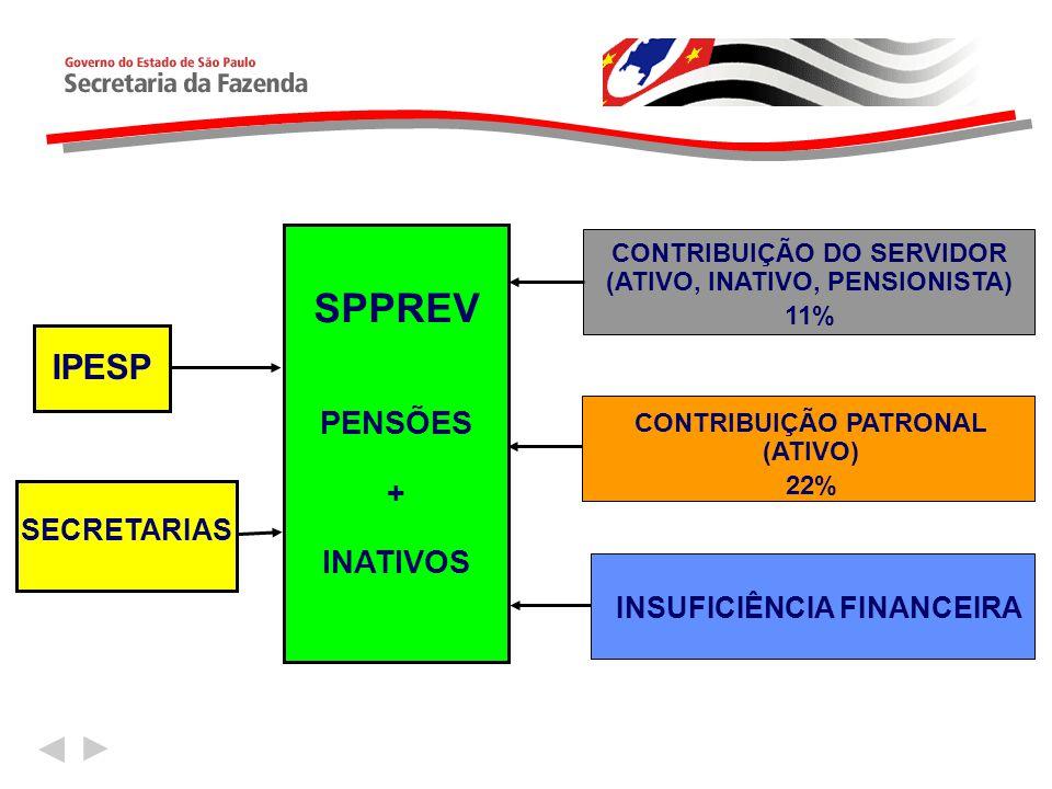 IPESP SECRETARIAS SPPREV PENSÕES + INATIVOS CONTRIBUIÇÃO DO SERVIDOR (ATIVO, INATIVO, PENSIONISTA) 11% CONTRIBUIÇÃO PATRONAL (ATIVO) 22% INSUFICIÊNCIA