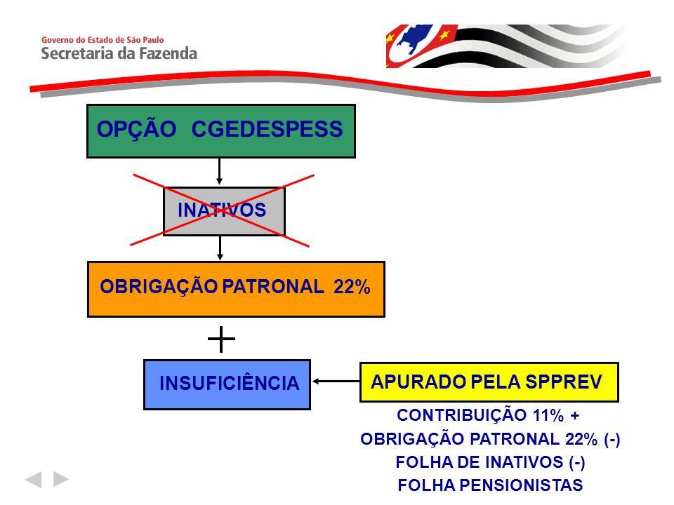 OPÇÃO CGEDESPESS INATIVOS OBRIGAÇÃO PATRONAL 22% INSUFICIÊNCIA APURADO PELA SPPREV CONTRIBUIÇÃO 11% + OBRIGAÇÃO PATRONAL 22% (-) FOLHA DE INATIVOS (-)