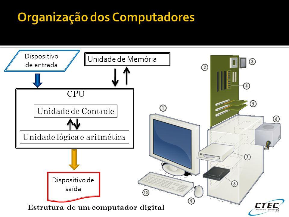 4 Unidade de Memória CPU Unidade de Controle Unidade lógica e aritmética Dispositivo de saída Dispositivo de entrada Estrutura de um computador digita
