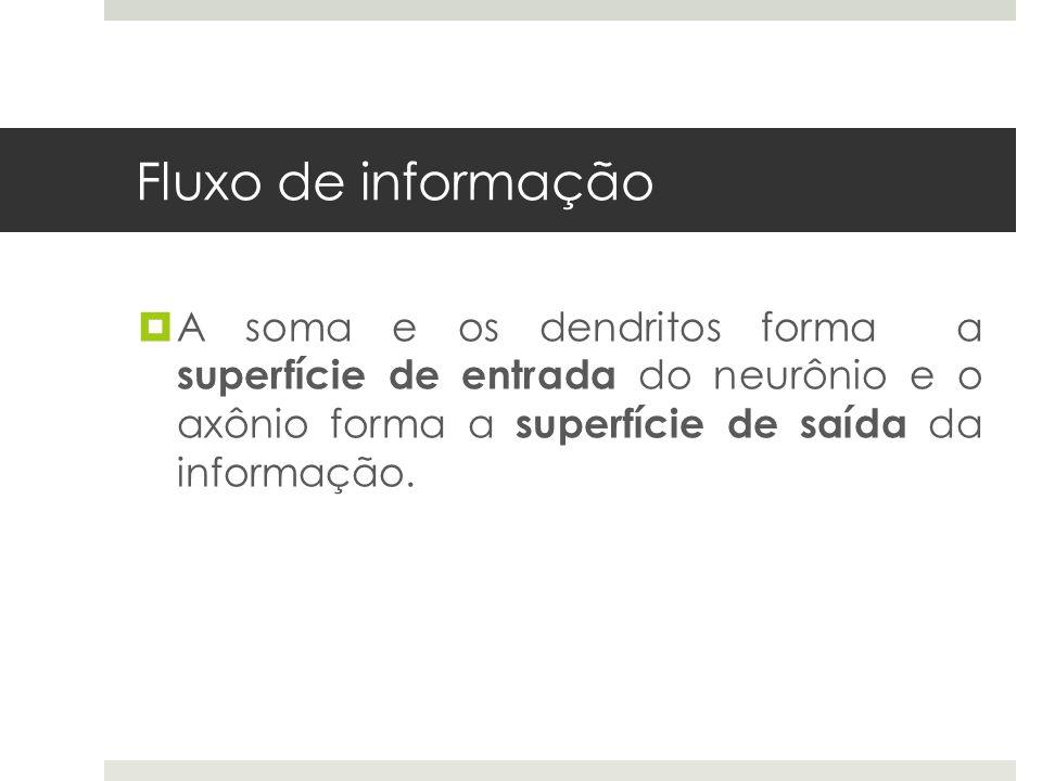 Aquisição de conhecimento  Se a situação gerada pela combinação de características for informada à rede, o aprendizado é supervisionado.