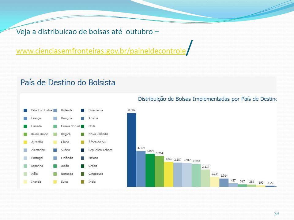 Veja a distribuicao de bolsas até outubro – www.cienciasemfronteiras.gov.br/paineldecontrole / www.cienciasemfronteiras.gov.br/paineldecontrole 34