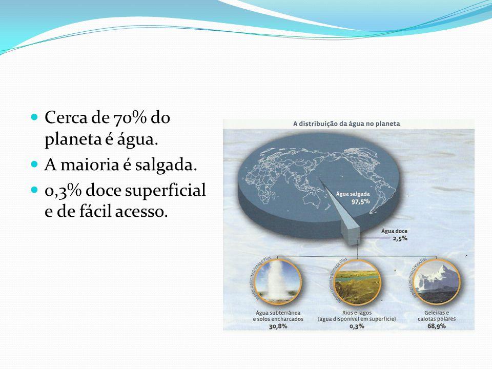  Cerca de 70% do planeta é água.  A maioria é salgada.  0,3% doce superficial e de fácil acesso.