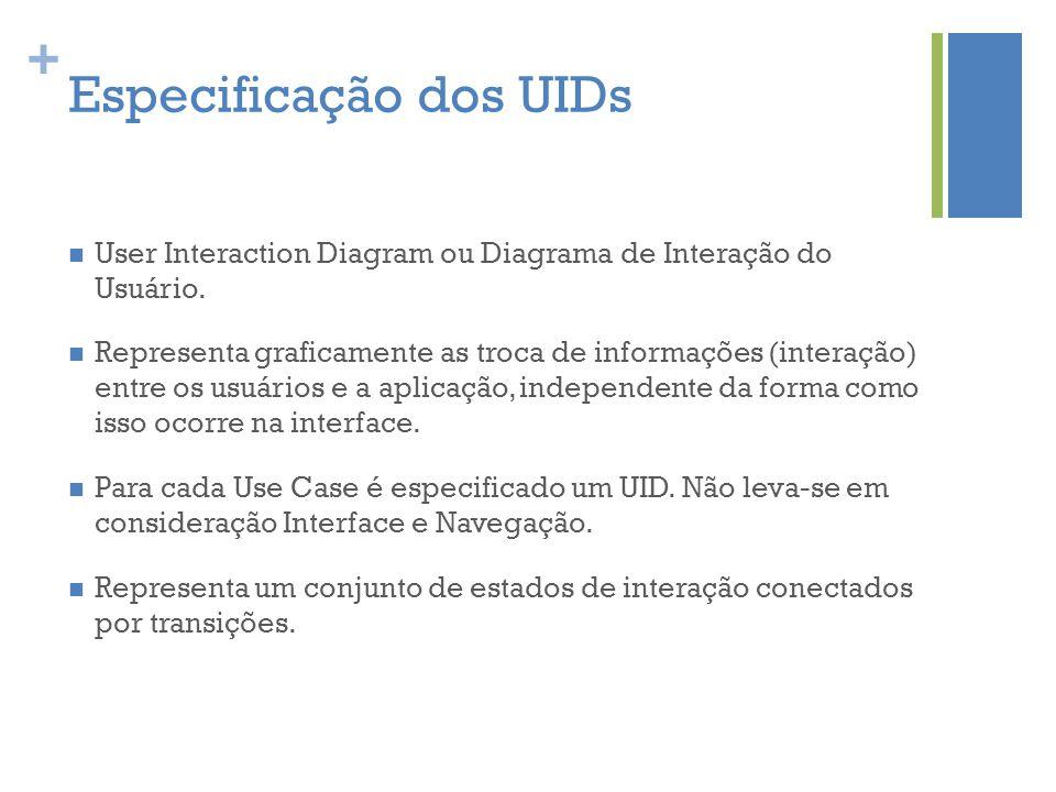 + Especificação dos UIDs  User Interaction Diagram ou Diagrama de Interação do Usuário.  Representa graficamente as troca de informações (interação)