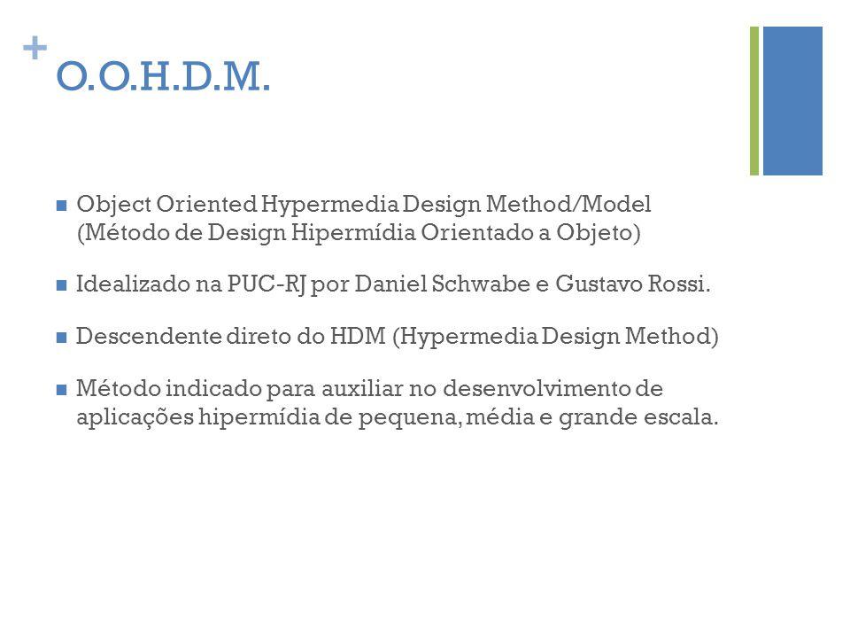 + O.O.H.D.M.  Object Oriented Hypermedia Design Method/Model (Método de Design Hipermídia Orientado a Objeto)  Idealizado na PUC-RJ por Daniel Schwa