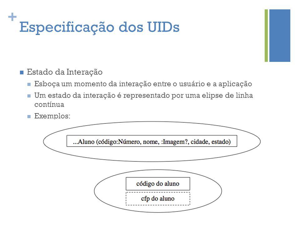 + Especificação dos UIDs  Estado da Interação  Esboça um momento da interação entre o usuário e a aplicação  Um estado da interação é representado