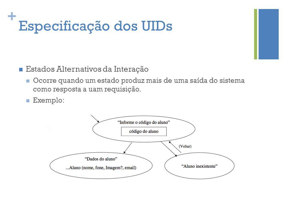 + Especificação dos UIDs  Estados Alternativos da Interação  Ocorre quando um estado produz mais de uma saída do sistema como resposta a uam requisi