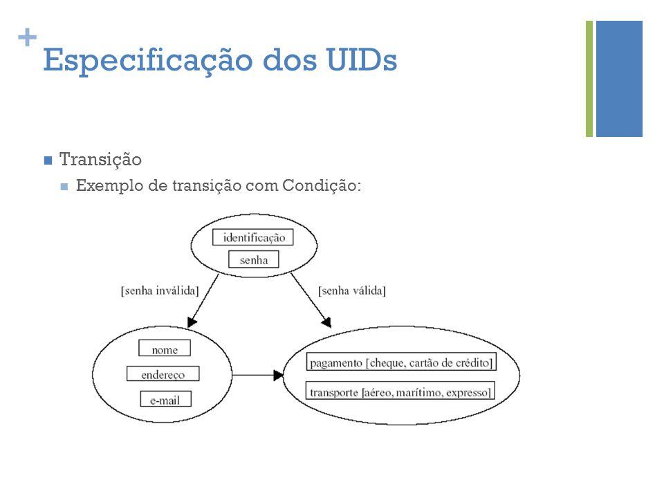 + Especificação dos UIDs  Transição  Exemplo de transição com Condição:
