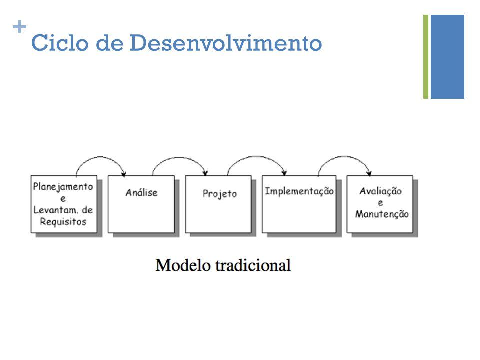 + Ciclo de Desenvolvimento