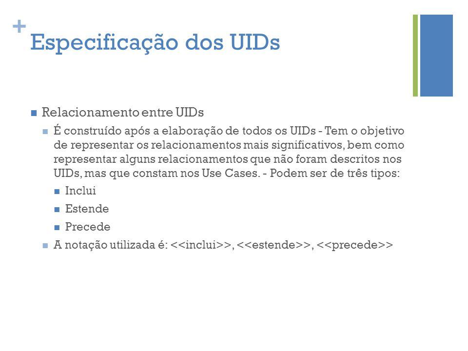 + Especificação dos UIDs  Relacionamento entre UIDs  É construído após a elaboração de todos os UIDs - Tem o objetivo de representar os relacionamen