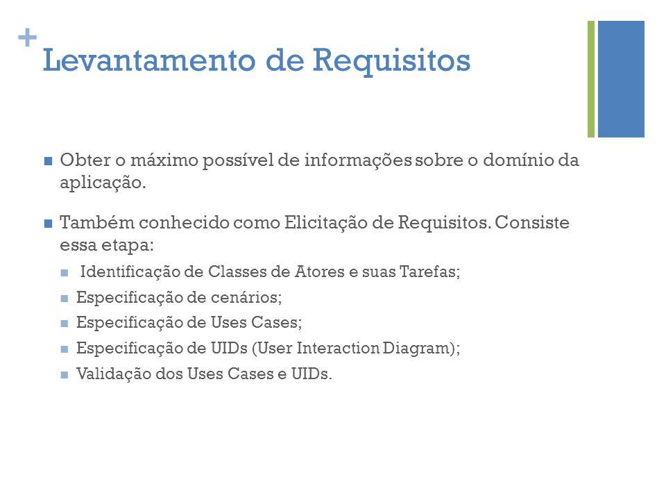 + Levantamento de Requisitos  Obter o máximo possível de informações sobre o domínio da aplicação.  Também conhecido como Elicitação de Requisitos.