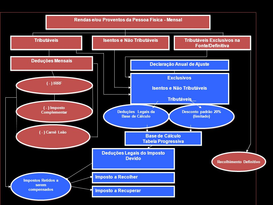 Rendas e/ou Proventos da Pessoa Física - Mensal Tributáveis Isentos e Não Tributáveis Tributáveis Exclusivos na Fonte/Definitiva ( - ) IRRF ( - ) Impo