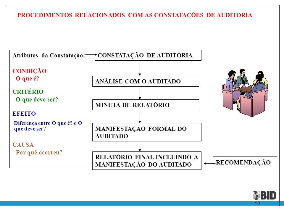 10 CONSTATAÇÃO DE AUDITORIA ANÁLISE COM O AUDITADO MINUTA DE RELATÓRIO MANIFESTAÇÃO FORMAL DO AUDITADO RELATÓRIO FINAL INCLUINDO A MANIFESTAÇÃO DO AUD