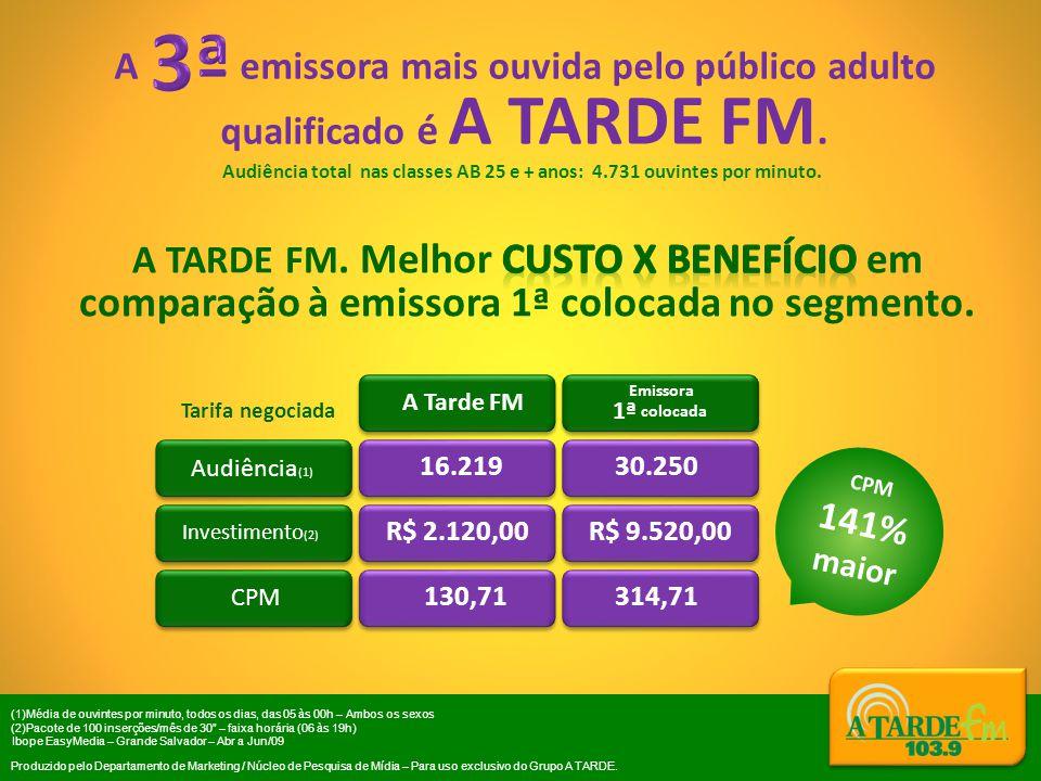 R$ 9.520,00 Ibope EasyMedia – Grande Salvador – Abr a Jun/09 Produzido pelo Departamento de Marketing / Núcleo de Pesquisa de Mídia – Para uso exclusivo do Grupo A TARDE.