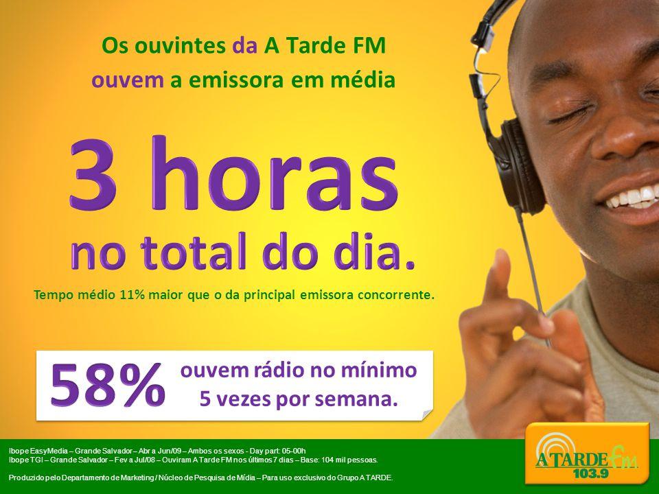 Os ouvintes da A Tarde FM ouvem a emissora em média ouvem rádio no mínimo 5 vezes por semana. LOGO A TARDE FM Tempo médio 11% maior que o da principal