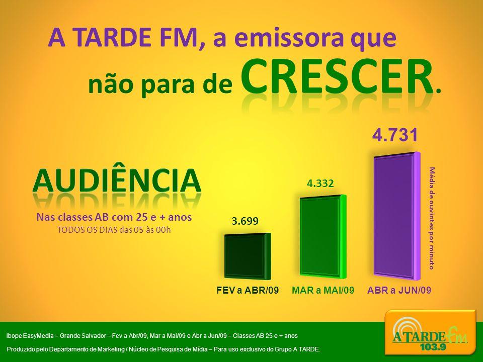 A TARDE FM, a emissora que Média de ouvintes por minuto Nas classes AB com 25 e + anos TODOS OS DIAS das 05 às 00h MAR a MAI/09 ABR a JUN/09 4.332 4.7