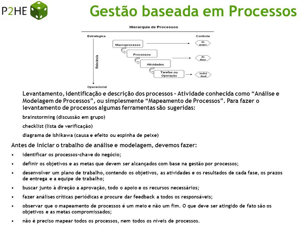 """Gestão baseada em Processos Levantamento, identificação e descrição dos processos – Atividade conhecida como """"Análise e Modelagem de Processos"""", ou si"""