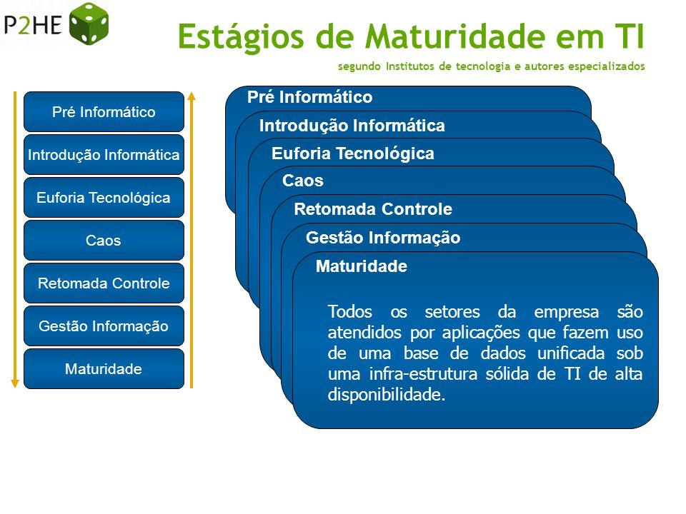 Pré Informático Introdução Informática Euforia Tecnológica Caos Retomada Controle Gestão Informação Maturidade empresas de pequeno porte que necessita