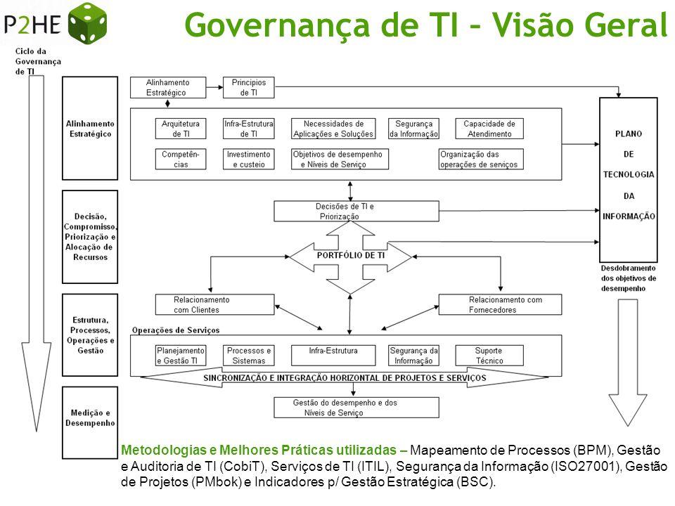 Governança de TI – Visão Geral Metodologias e Melhores Práticas utilizadas – Mapeamento de Processos (BPM), Gestão e Auditoria de TI (CobiT), Serviços